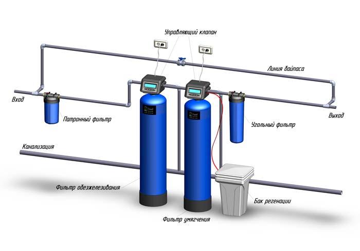 Стоимость системы очистки воды