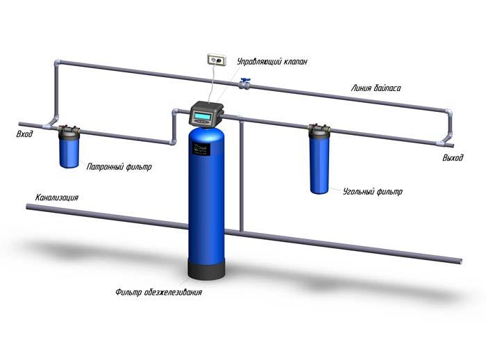 Применяется для улучшения органолептических свойств воды (прозрачность и вкусовые качества), уменьшения концентрации...